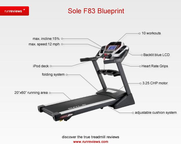 http://www.runreviews.com/wp-content/uploads/2011/02/sole-f83-treadmill-blueprint.jpg