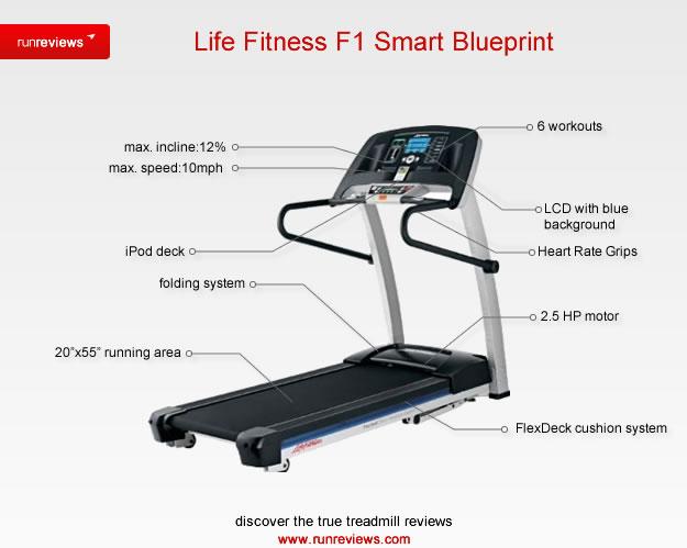 Life Fitness Treadmill Reviews 2019 - Top Cardio Machines