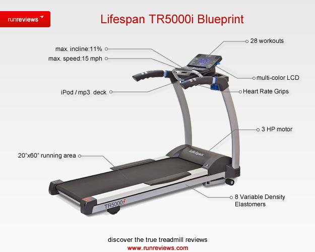 sacramento treadmill repair