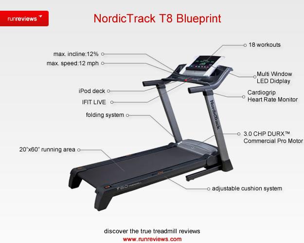 NordicTrack T 8.0 Treadmill Blueprint