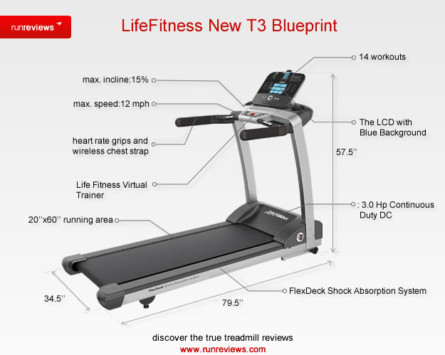 fitness treadmill life fitness treadmill t3. Black Bedroom Furniture Sets. Home Design Ideas