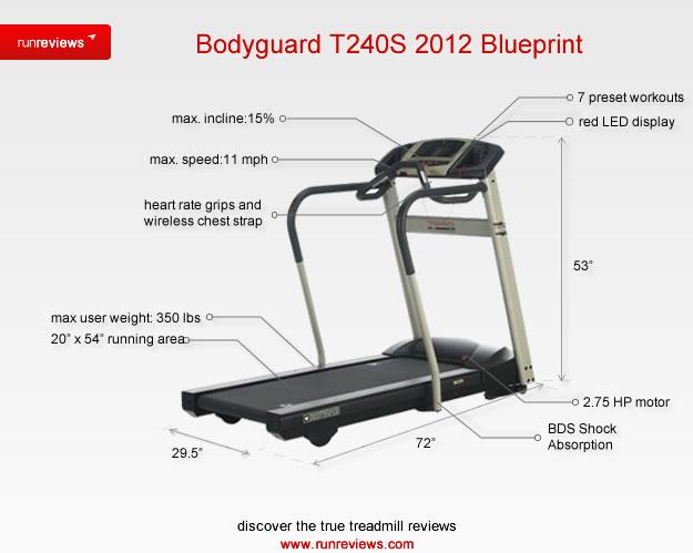 Bodyguard T240s