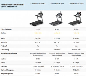 NordicTrack Treadmill Comparison Chart 2020 - T Series, Commercial, Incline Trainers, Desk Treadmills