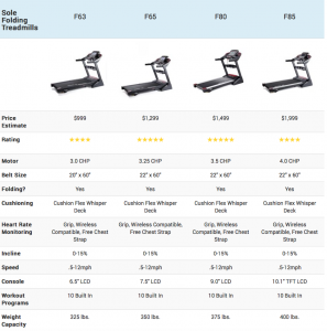 Sole Treadmill Comparison Charts 2021 - Folding and Non Folding Models