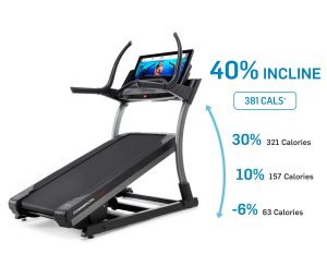 Incline and Decline Treadmill Capability
